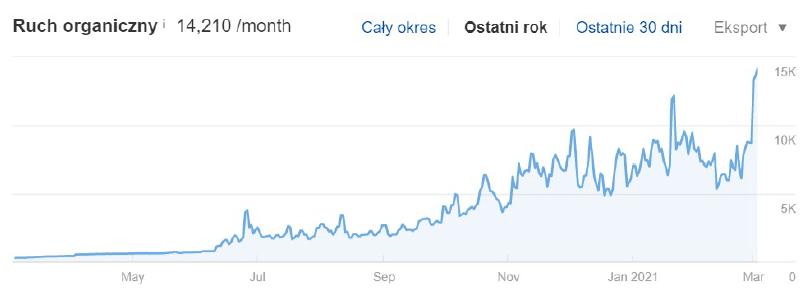 Stromo rosnÄ…ce statystyki ruchu na stronie