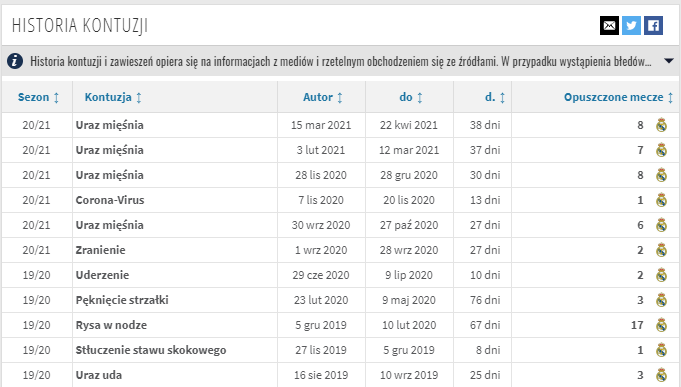 Tabela pokazująca sześć urazów w sezonie 2020/21 oraz pięć urazów w sezonie 2019/2020 z ilością dni i meczów opuszczonych