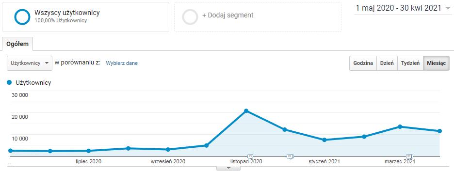 Wykres rosnący powoli do października ze skokiem z 5000 na 20000 użytkowników miesięcznie i stabilizujący się potem na 15000